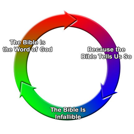 circular-reasoning-in-creationism.jpg